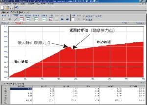 6rpm低速增紧转矩曲线