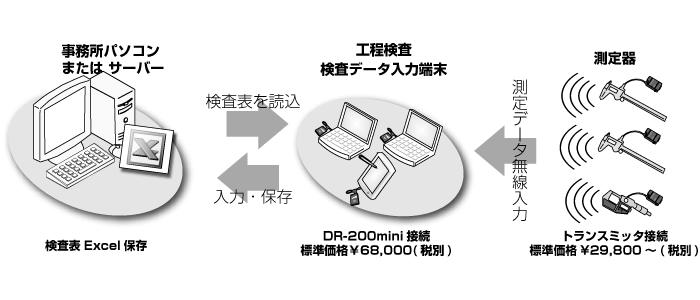 DR-200mini使用例